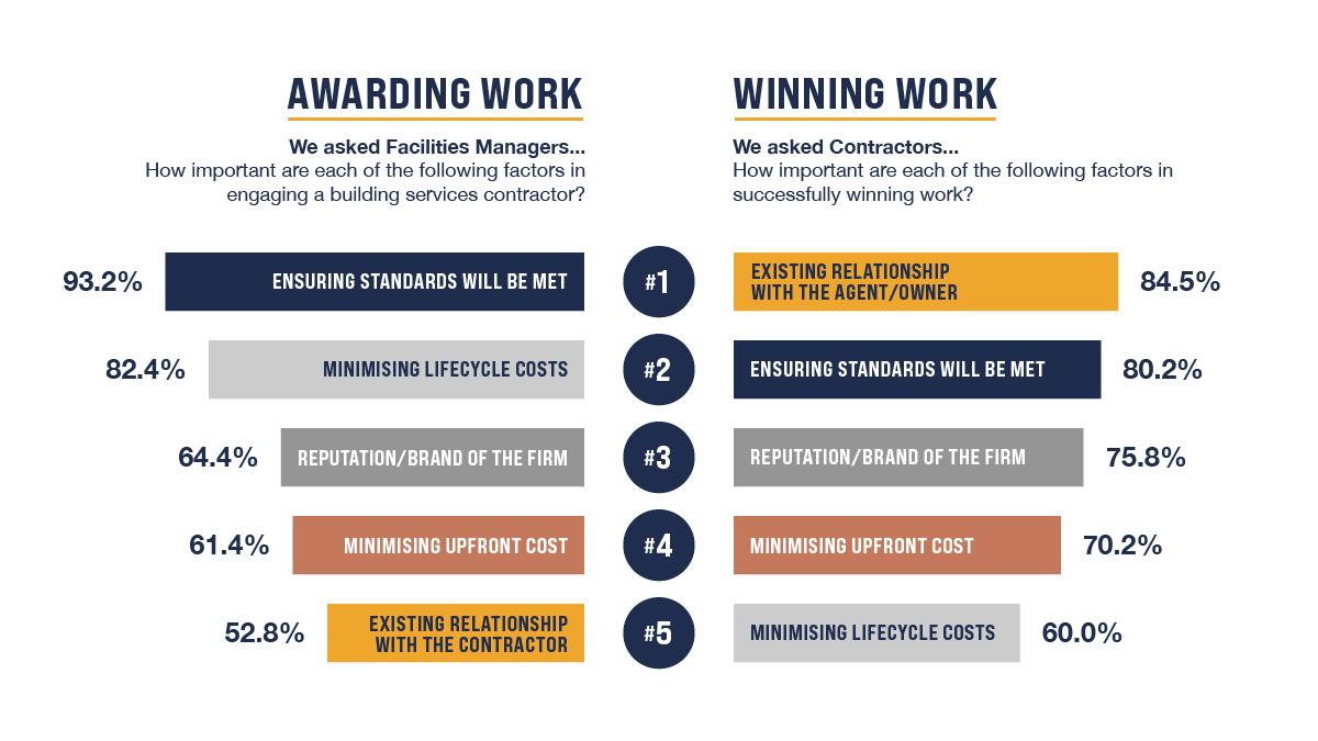 Awarding and Winning Work