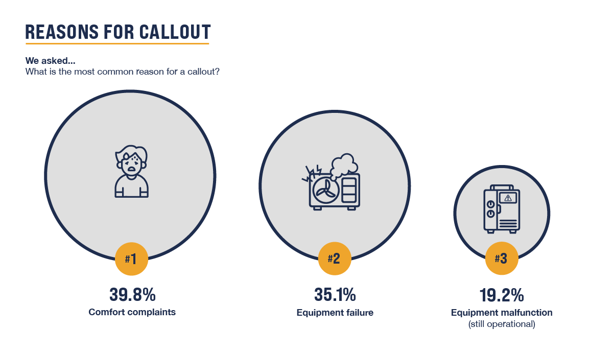 Reasons for Callout